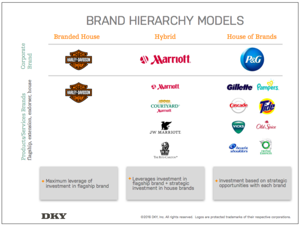 https://dkyinc.com/2016/05/building-a-winning-brand-strategy-brand-hierarchy